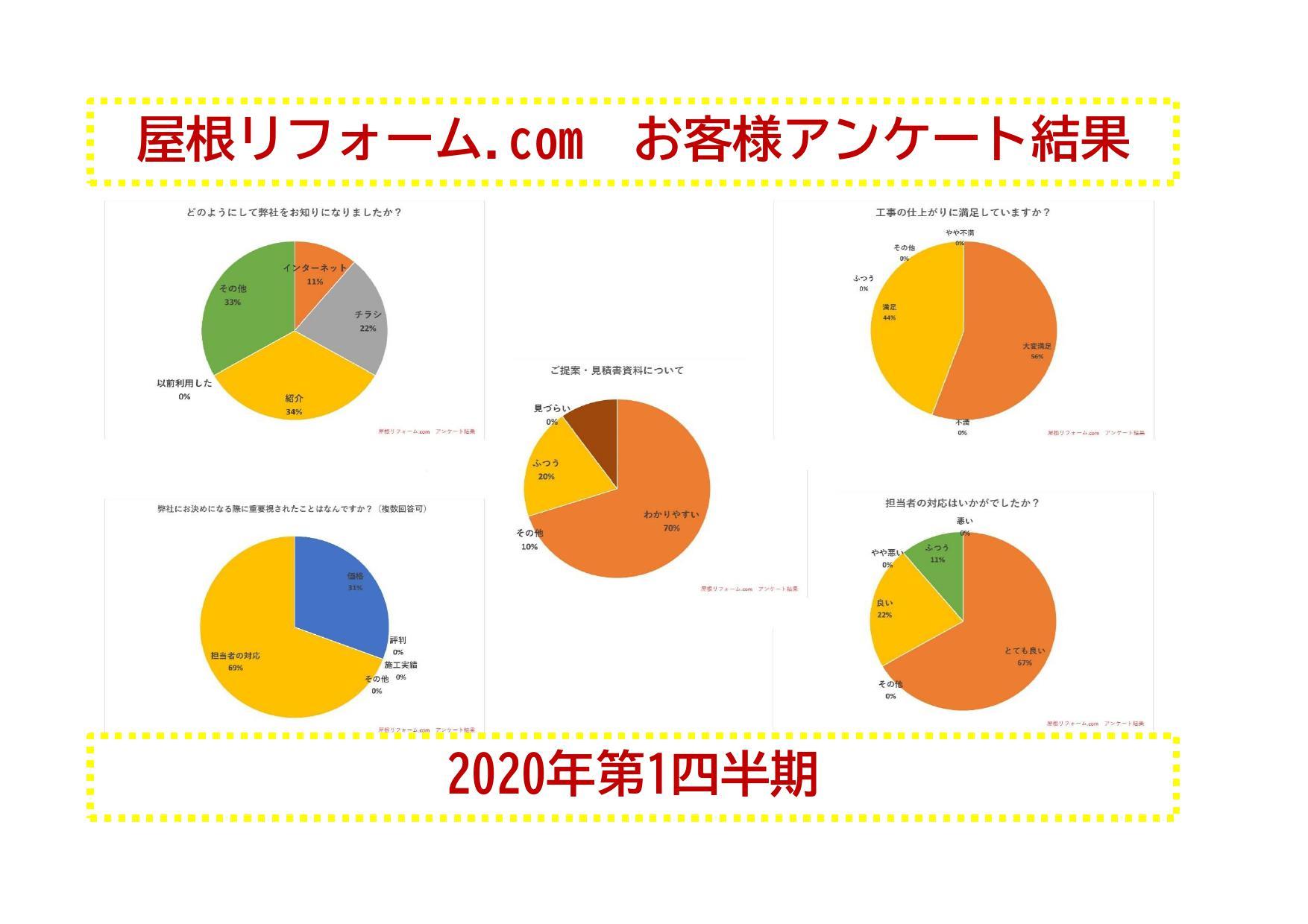 2020年第1四半期の屋根リフォーム.comアンケート結果です^^
